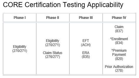CORE Certification Testing