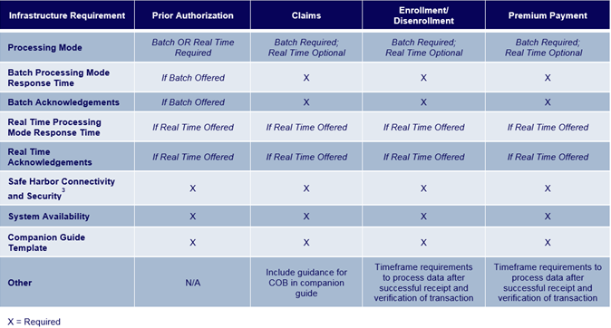Scope of Phase IV Operating Rules