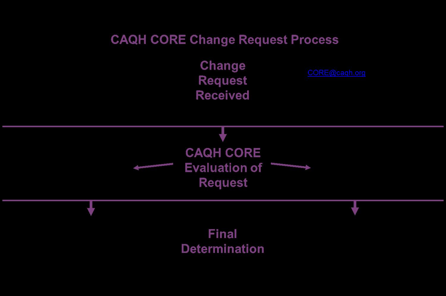 CAQH CORE Change Request Process image