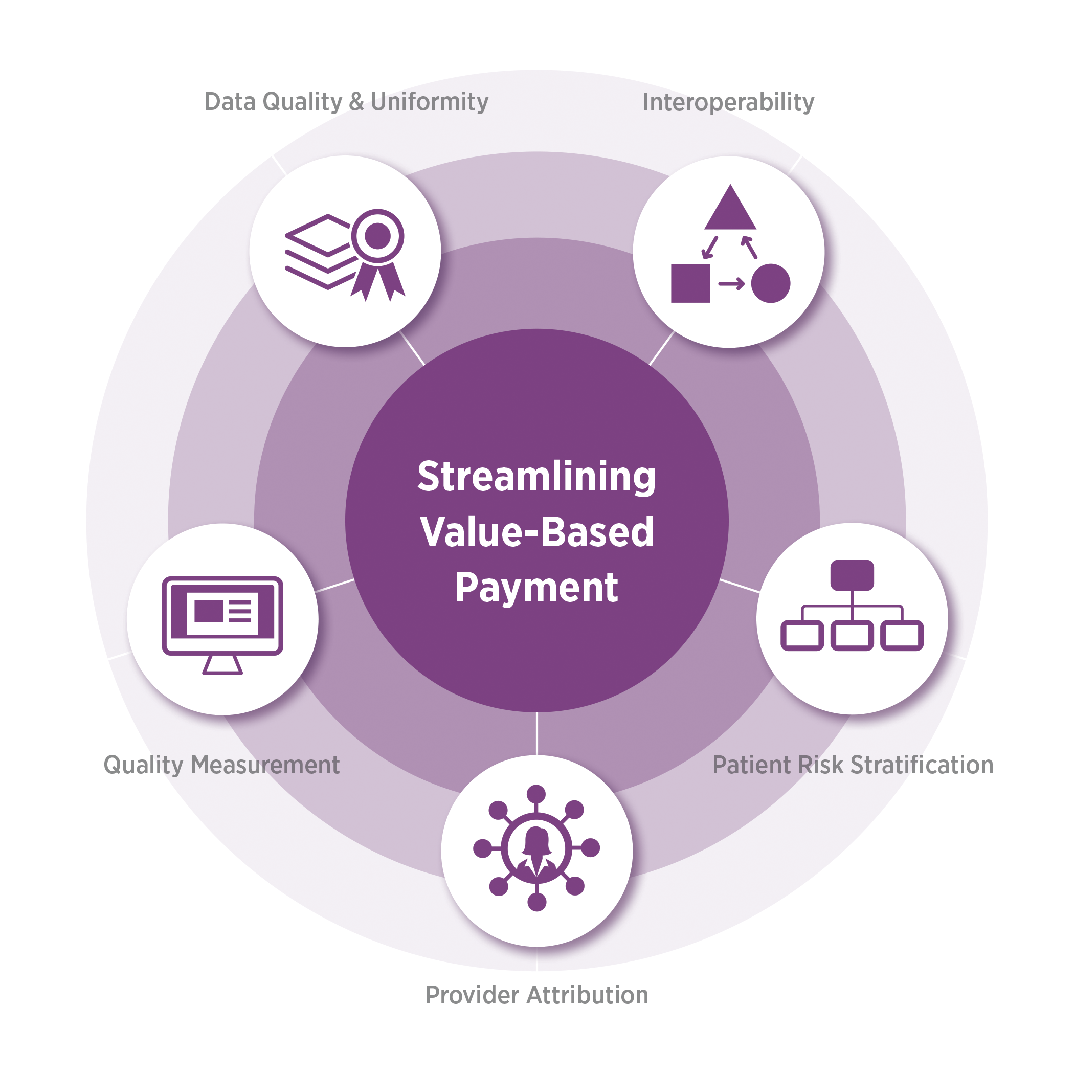 Image: Opportunity areas to streamline value-based payments