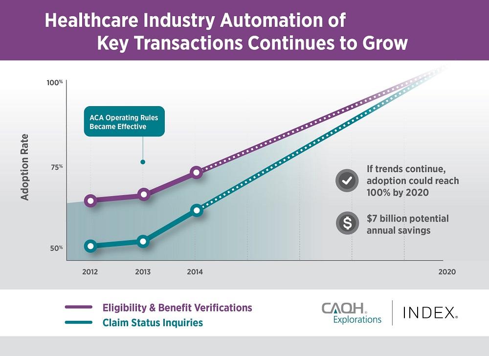 CAQH Transaction Adoption Infographic