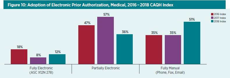2018 CAQH Index: Adoption of Electronic Prior Authorization, Medical