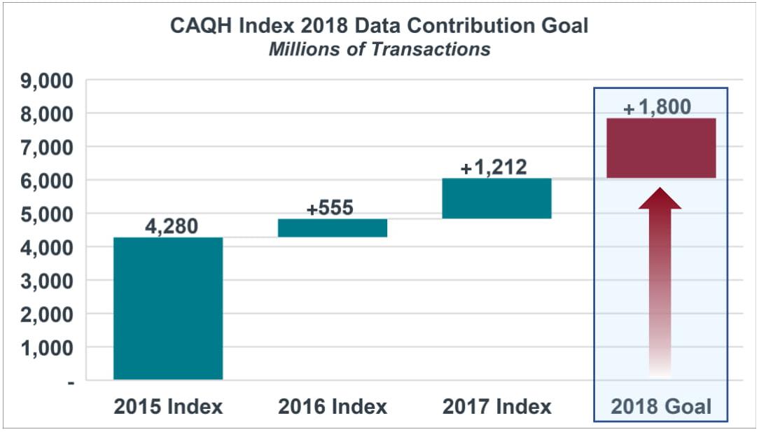 2018 Index Data Contribution Goal graph