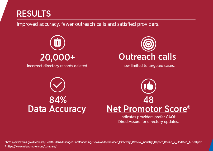 DirectAssure case study - Provider Directory Accuracy Results