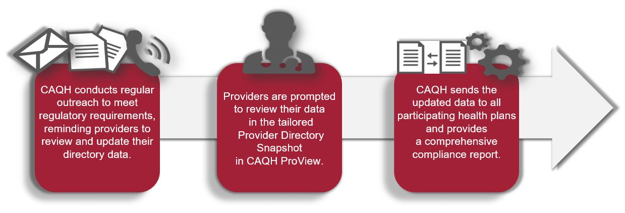 Proven Strategies for Improving Provider Directories